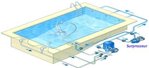 aspirateur piscine avec surpresseur