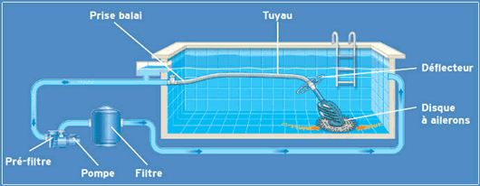 aspirateur piscine sans pompe