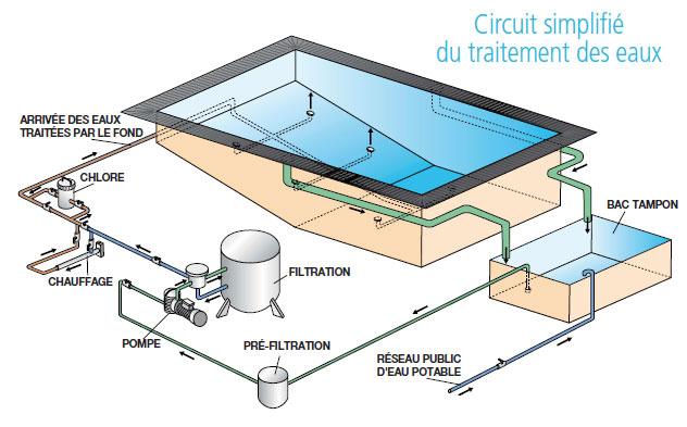 Filtration piscine a debordement - Fonctionnement filtre a sable piscine ...
