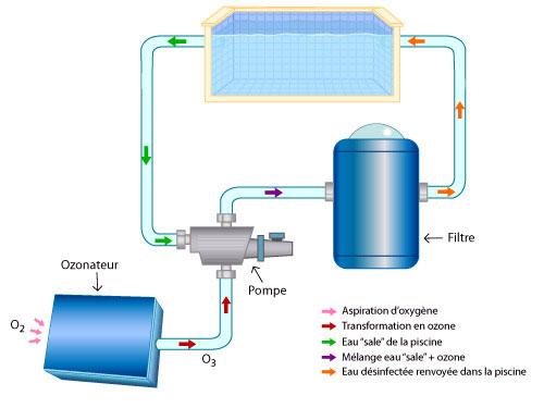 filtration piscine a l'ozone