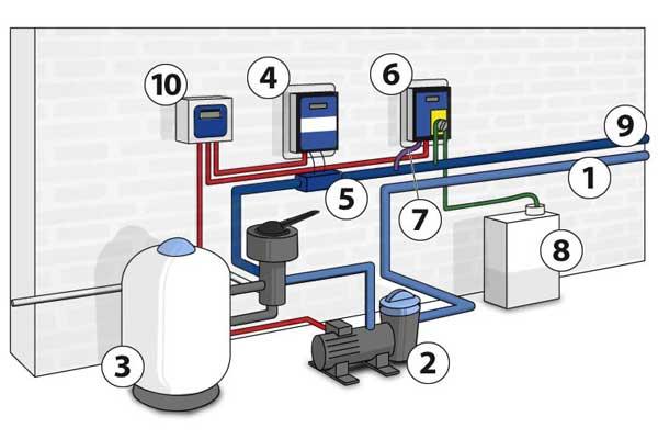 filtration piscine a sel