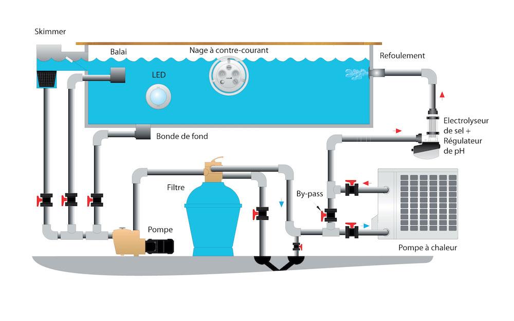 filtration piscine au sel