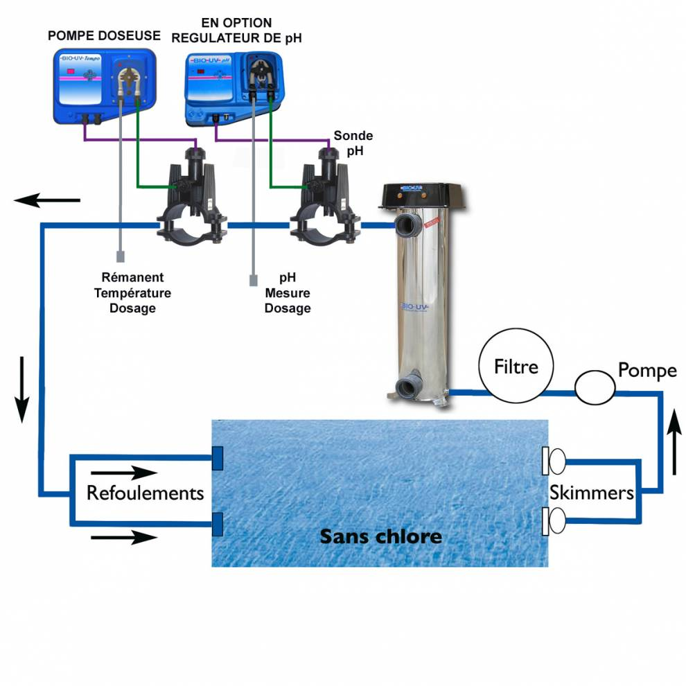 filtration piscine bio uv