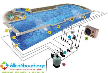 filtration piscine bouchee
