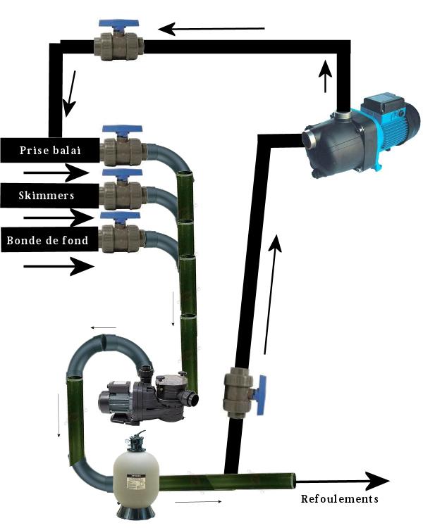 filtration piscine branchement