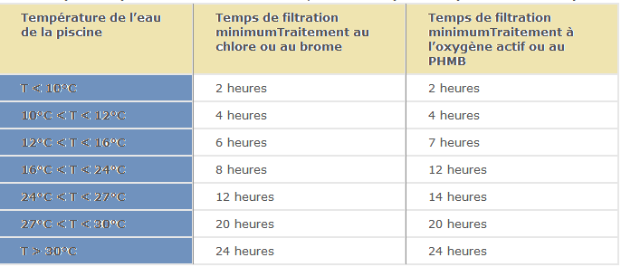 filtration piscine calcul