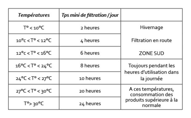 filtration piscine combien d'heures par jour