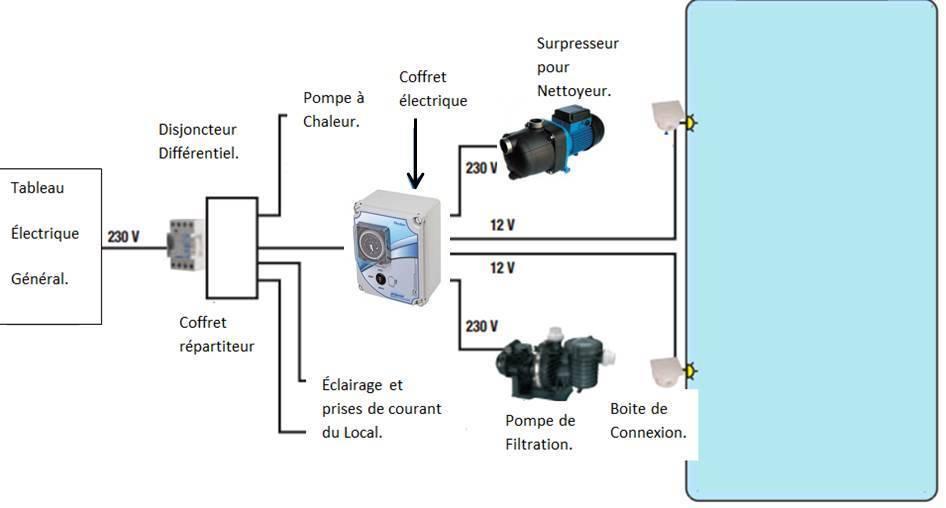 filtration piscine consommation electrique