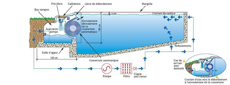 filtration piscine debordement
