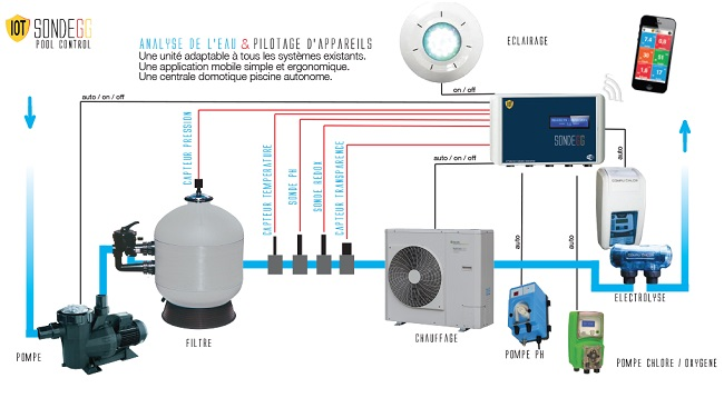 filtration piscine domotique