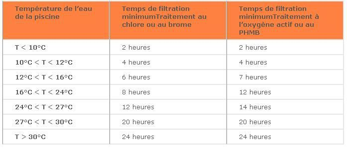 filtration piscine duree