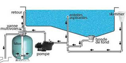 filtration piscine fonctionne mal
