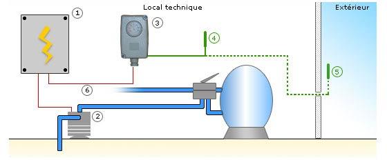 filtration piscine gel