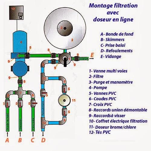 filtration piscine montage