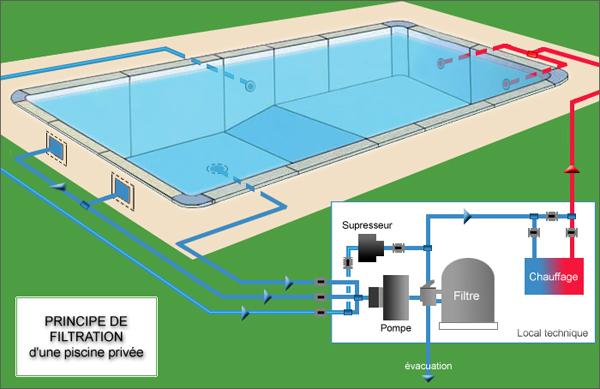 filtration piscine ne marche plus