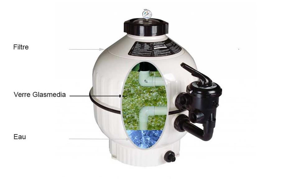 filtration piscine par bille de verre