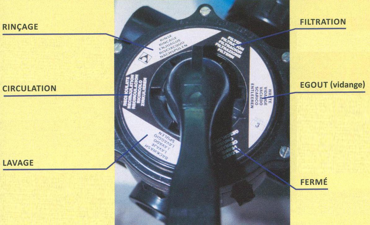 filtration piscine position circulation