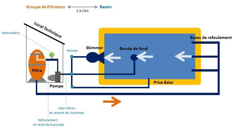filtration piscine principe