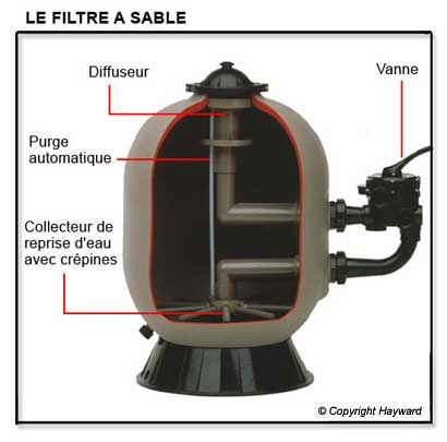 filtration piscine recrache du sable