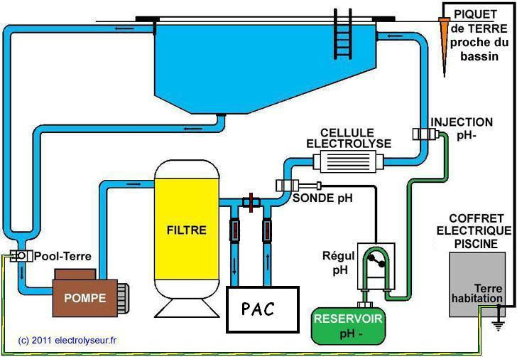 filtration piscine sel ou chlore