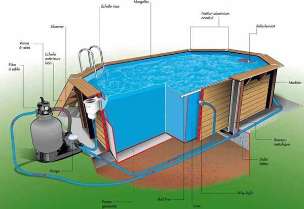 filtration piscine traditionnelle