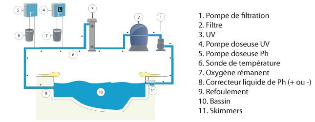 filtration piscine uv