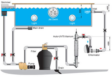 filtration piscine uv
