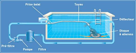 aspirateur piscine hydraulique