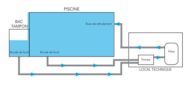 filtration piscine a debordement