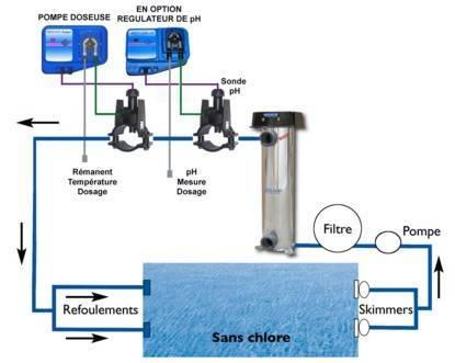 filtration piscine au brome