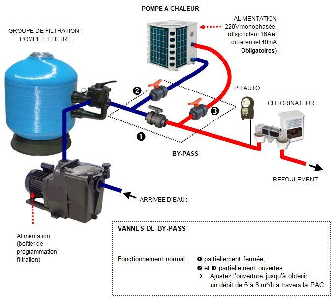 filtration piscine avec pompe a chaleur