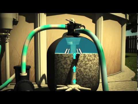 filtration piscine backwash