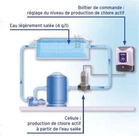 filtration piscine chlore ou sel