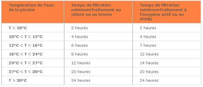filtration piscine combien de temps par jour