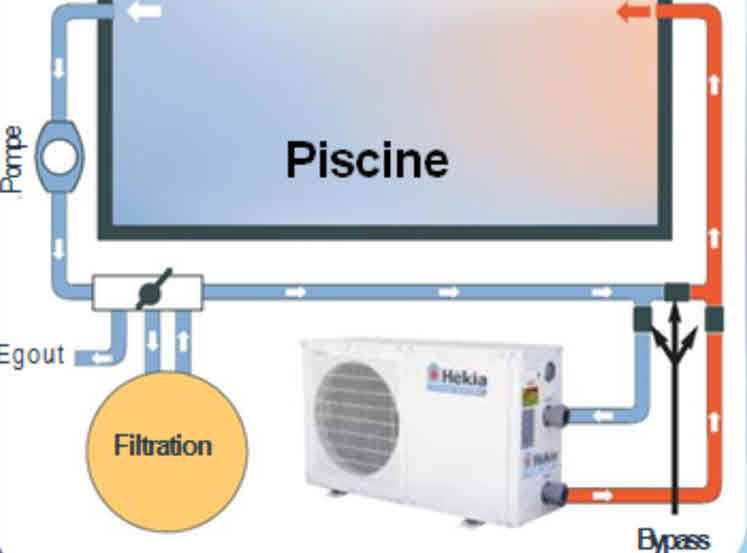 filtration piscine consommation