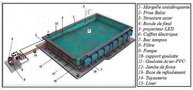 filtration piscine debordement