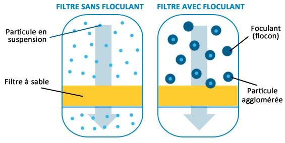 filtration piscine particules fines