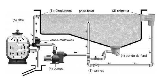filtration piscine plan