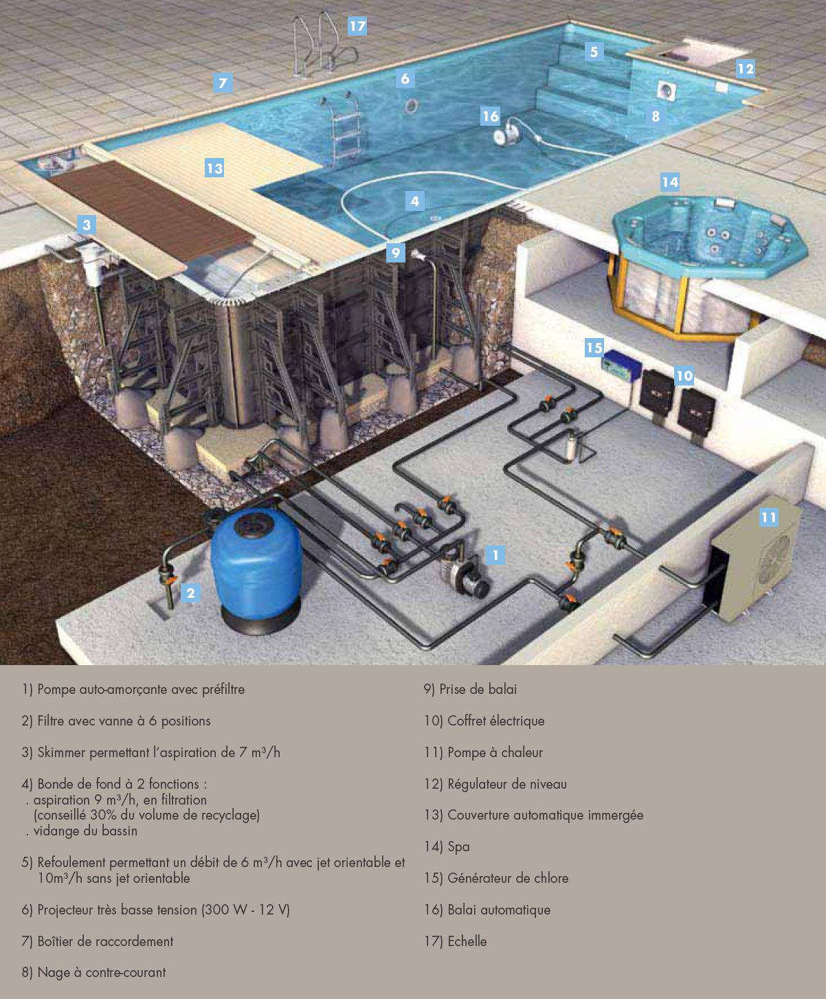filtration piscine sans electricite