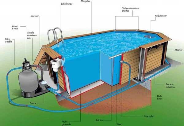filtration piscine traditionnelle