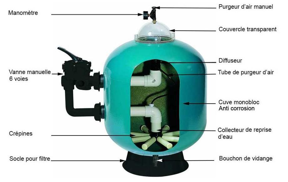 filtration piscine triton