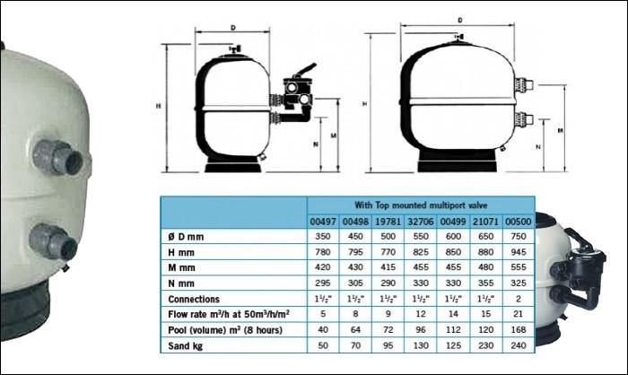 filtration piscine volume