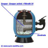 filtration piscine zeolite